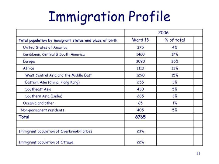 Immigration Profile
