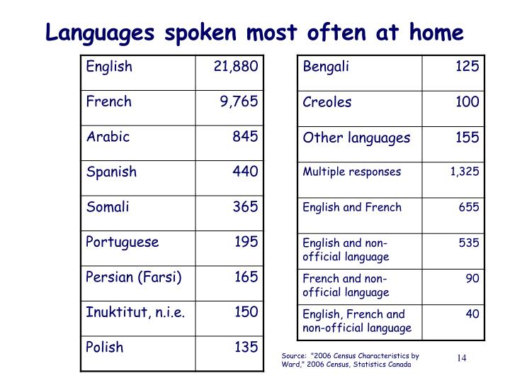 Languages spoken most often at home