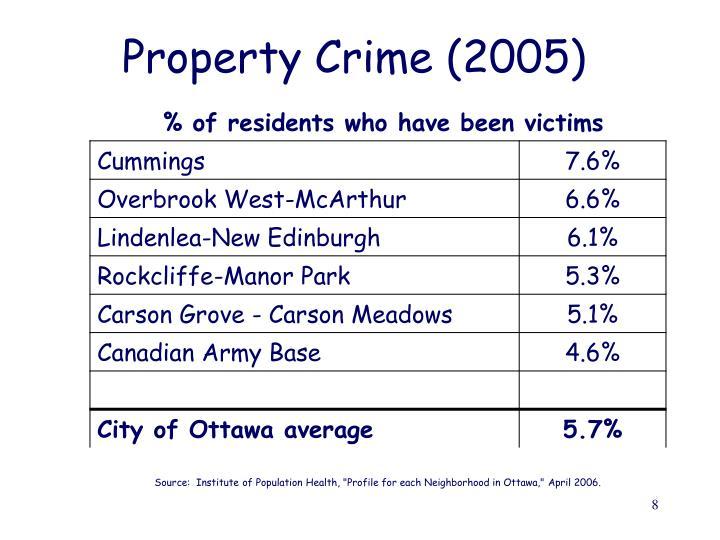 Property Crime (2005)