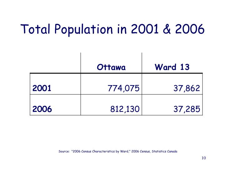 Total Population in 2001 & 2006