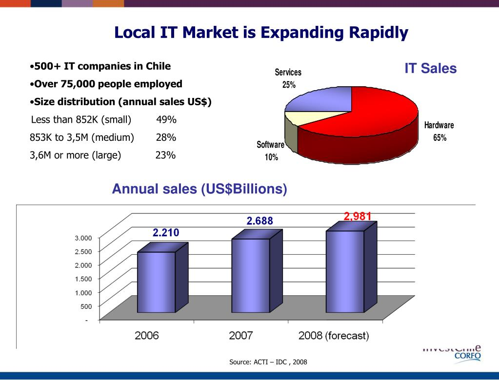 Local IT Market is Expanding Rapidly