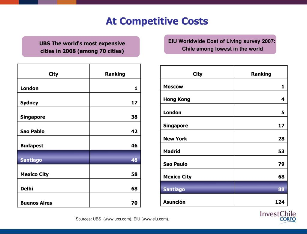 At Competitive Costs
