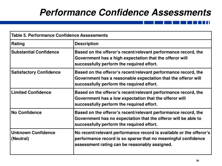 Performance Confidence Assessments