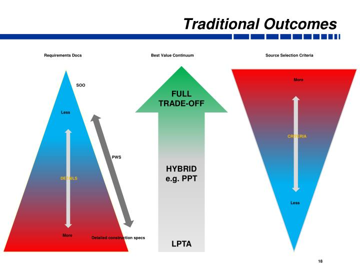 Traditional Outcomes