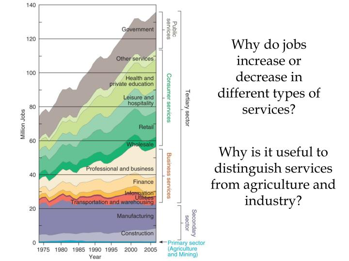 Why do jobs increase or decrease in different types of services?