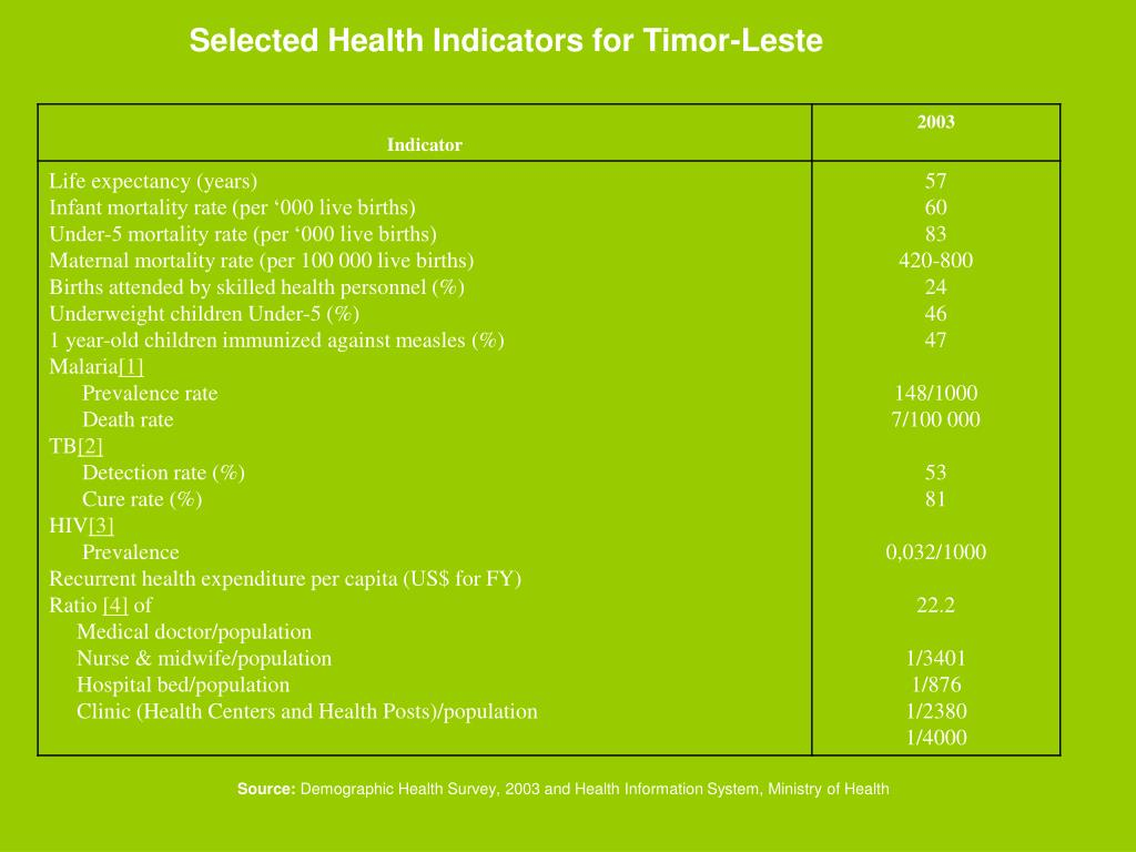 Selected Health Indicators for Timor-Leste