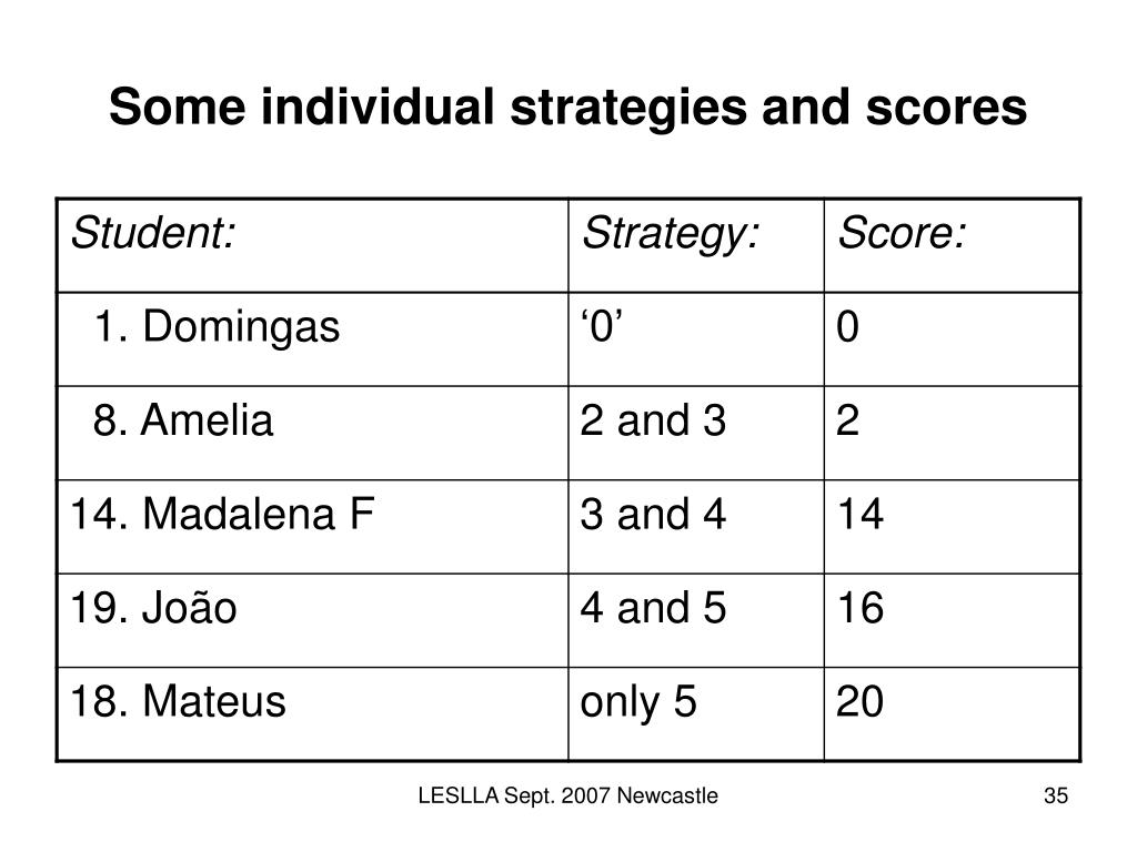 Some individual strategies and scores