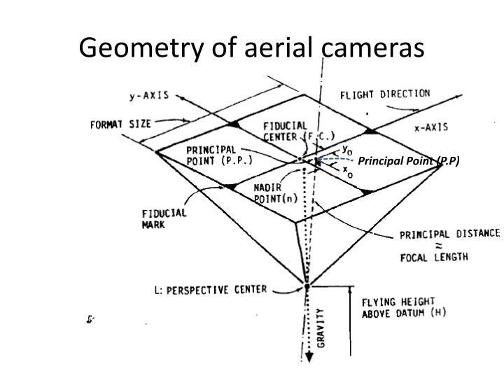 Geometry of aerial cameras
