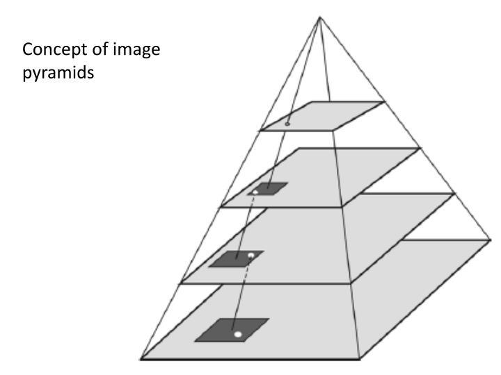 Concept of image pyramids