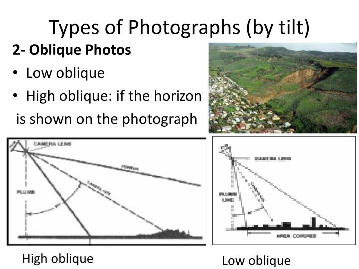 Types of Photographs (by tilt)
