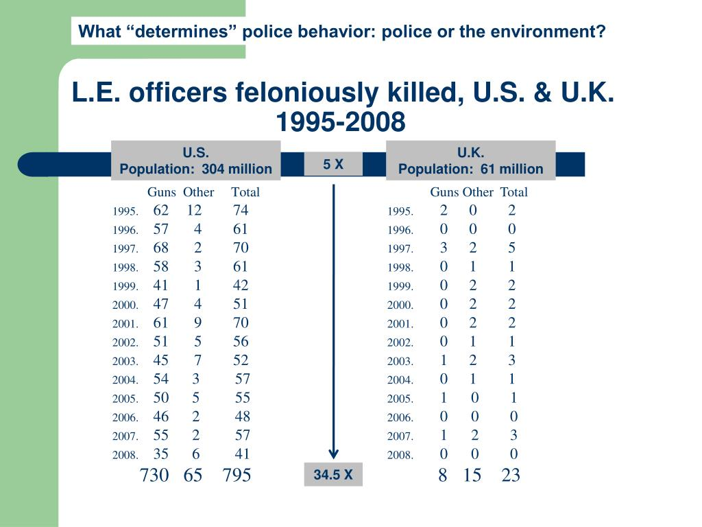"""What """"determines"""" police behavior: police or the environment?"""
