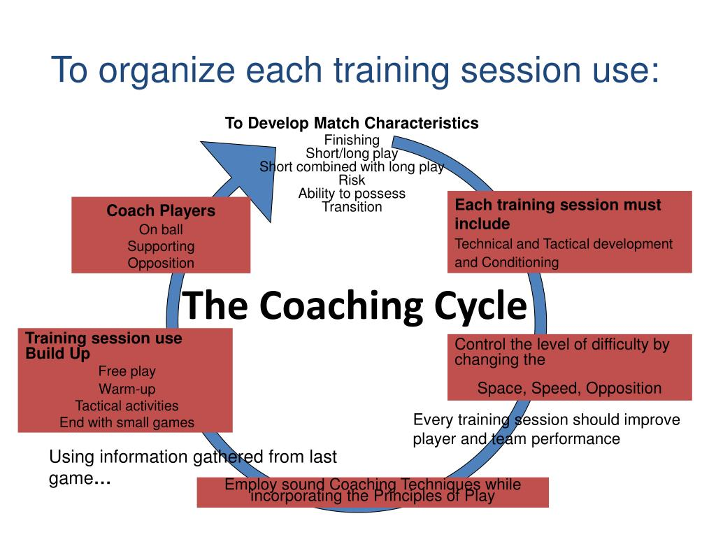 The Coaching Cycle