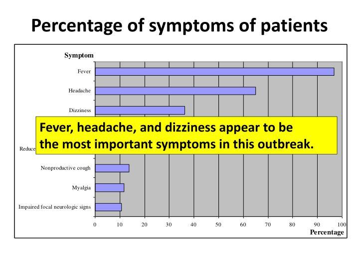 Percentage of symptoms of patients