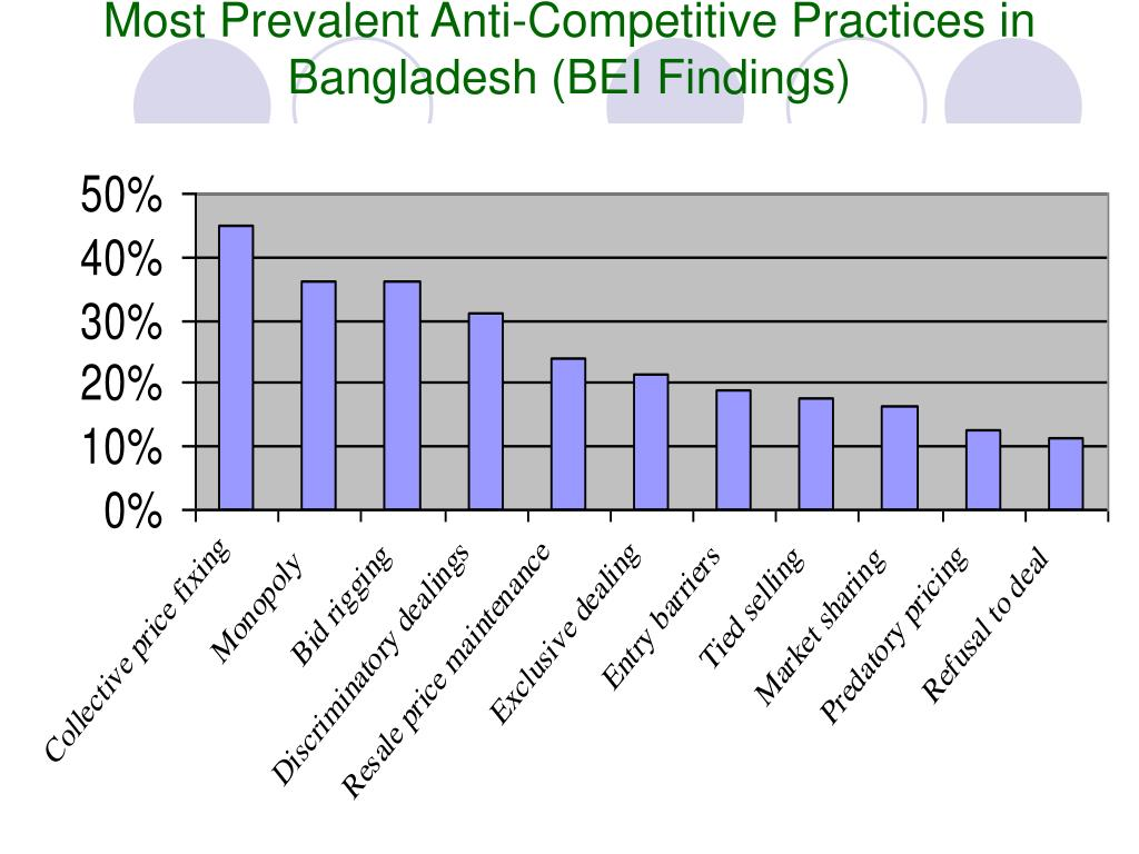 Most Prevalent Anti-Competitive Practices in Bangladesh (BEI Findings)