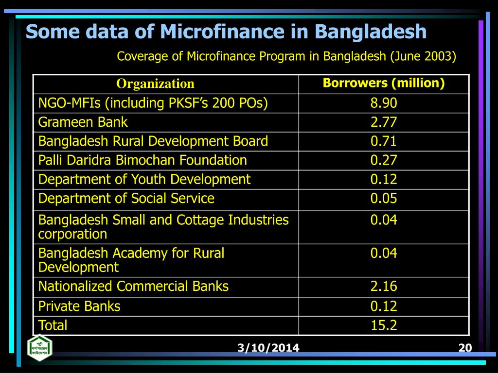 Some data of Microfinance in Bangladesh