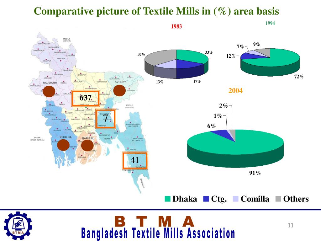 Comparative picture of Textile Mills in (%) area basis