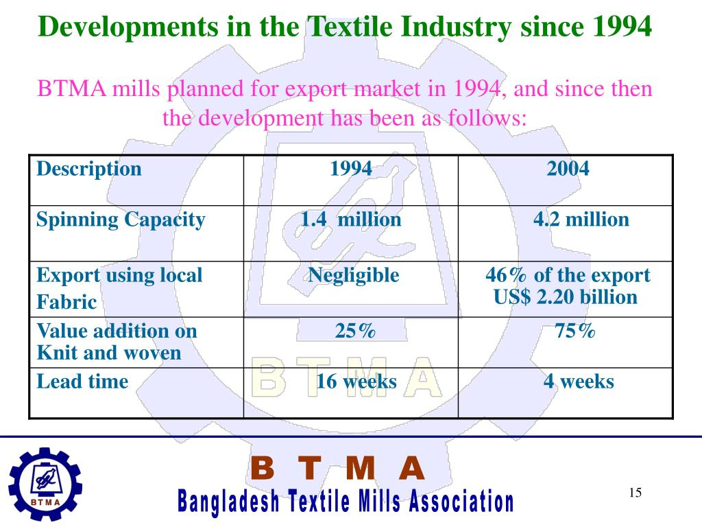 Developments in the Textile Industry since 1994