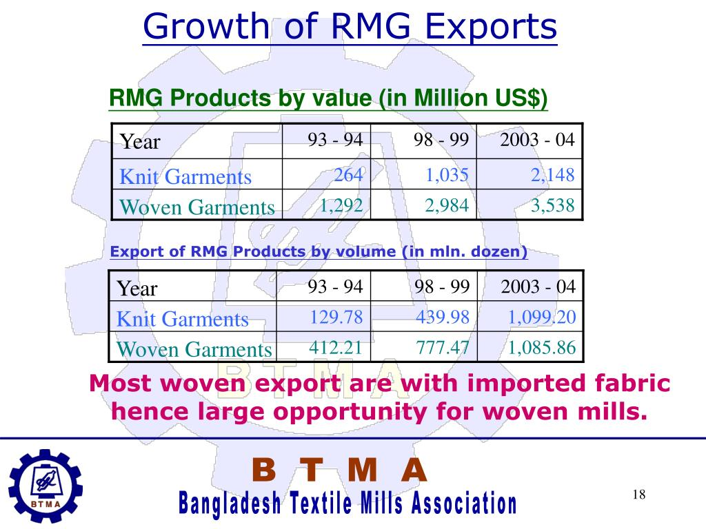 Growth of RMG Exports