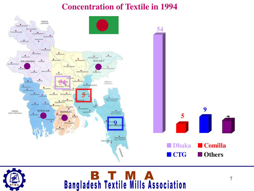 Concentration of Textile in 1994