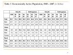 table 3 economically active population 1989 2007 in million
