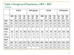 table 4 employed population 1989 2007 million
