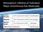 atmospheric lifetime of individual major greenhouse gas molecules