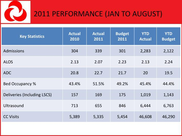 2011 PERFORMANCE (JAN TO AUGUST)