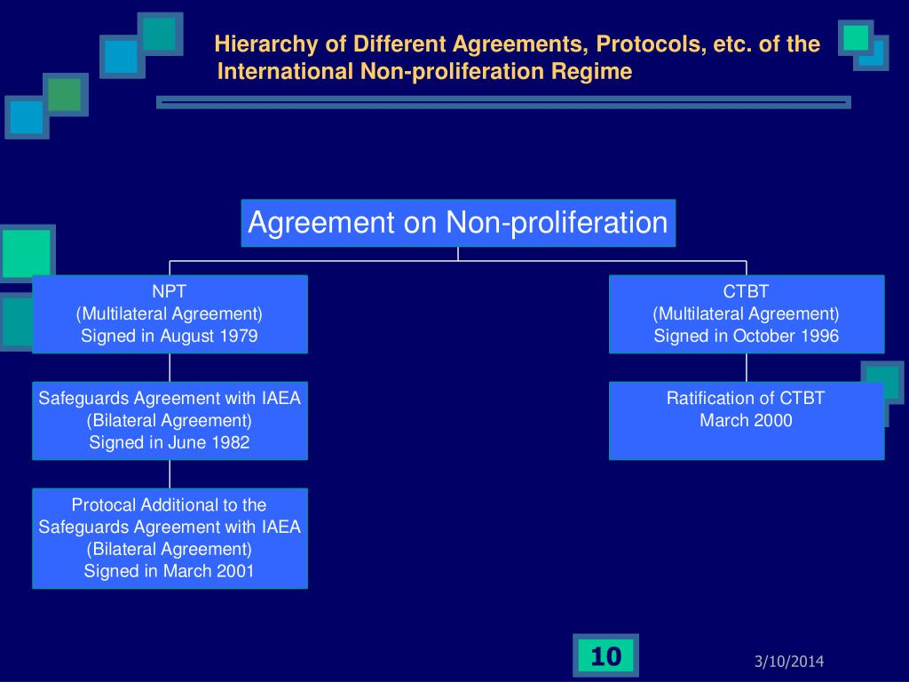 Hierarchy of Different Agreements, Protocols, etc. of the