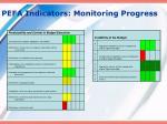 pefa indicators monitoring progress