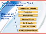 stages of the procurement process