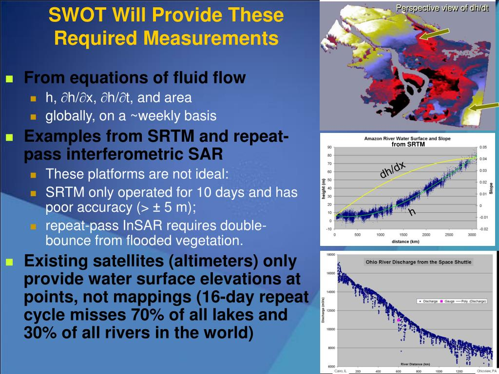 SWOT Will Provide These Required Measurements