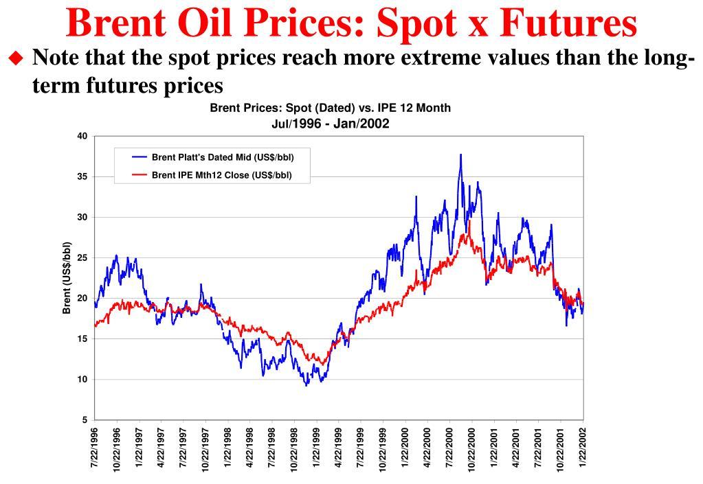 Brent Oil Prices: Spot x Futures