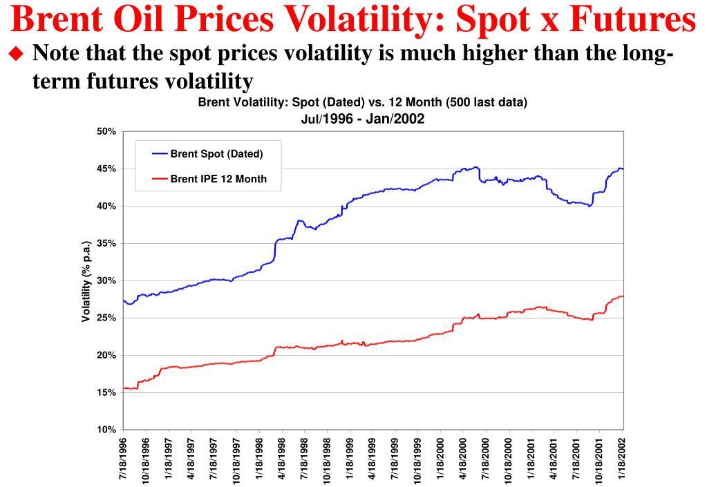 Brent Oil Prices Volatility: Spot x Futures