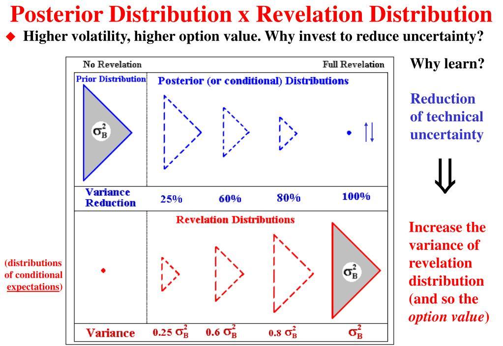 Posterior Distribution x Revelation Distribution