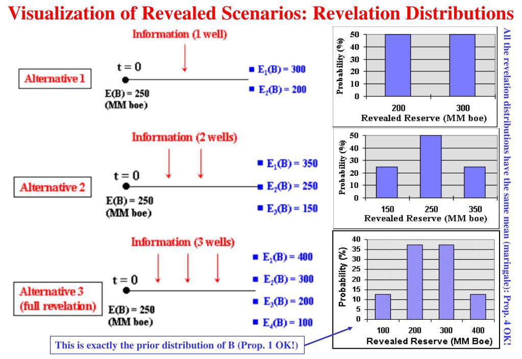 Visualization of Revealed Scenarios: Revelation Distributions