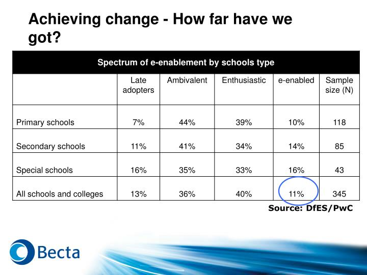 Achieving change - How far have we got?