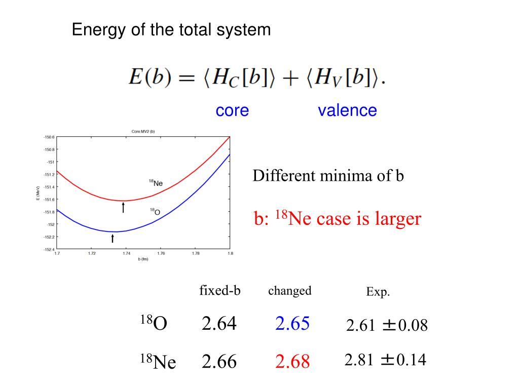 Different minima of b
