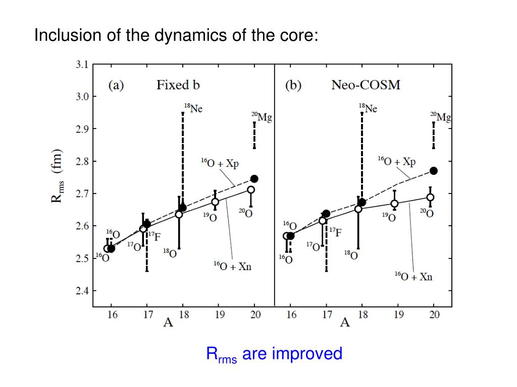 Inclusion of the dynamics of the core: