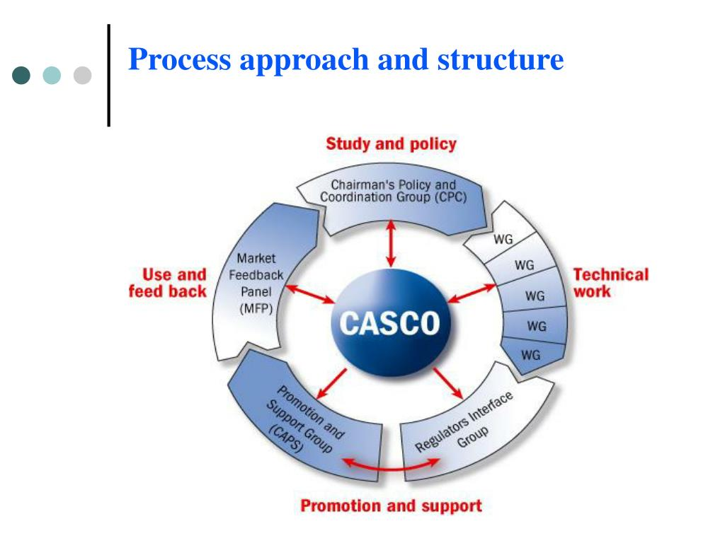 Process approach and structure