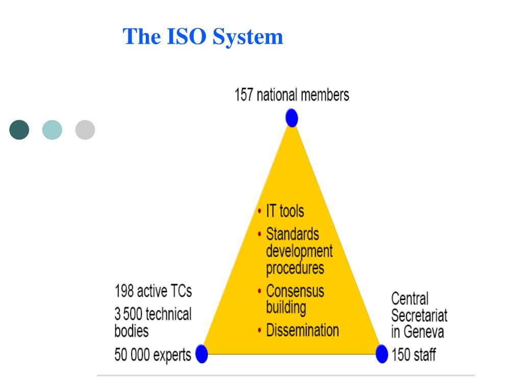 The ISO System