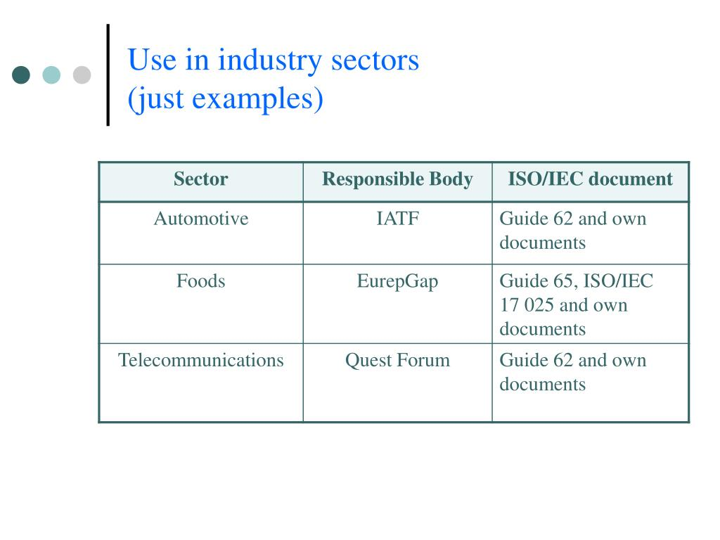 Use in industry sectors