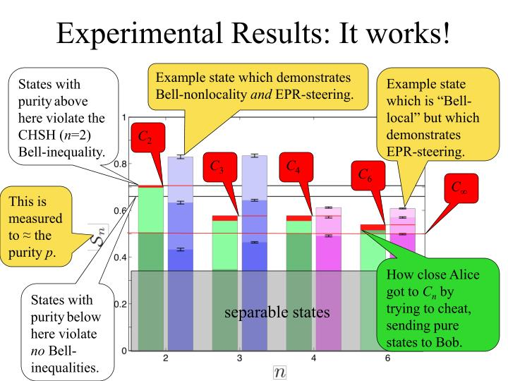 Experimental Results: It works!