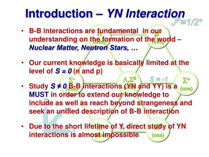 Introduction yn interaction