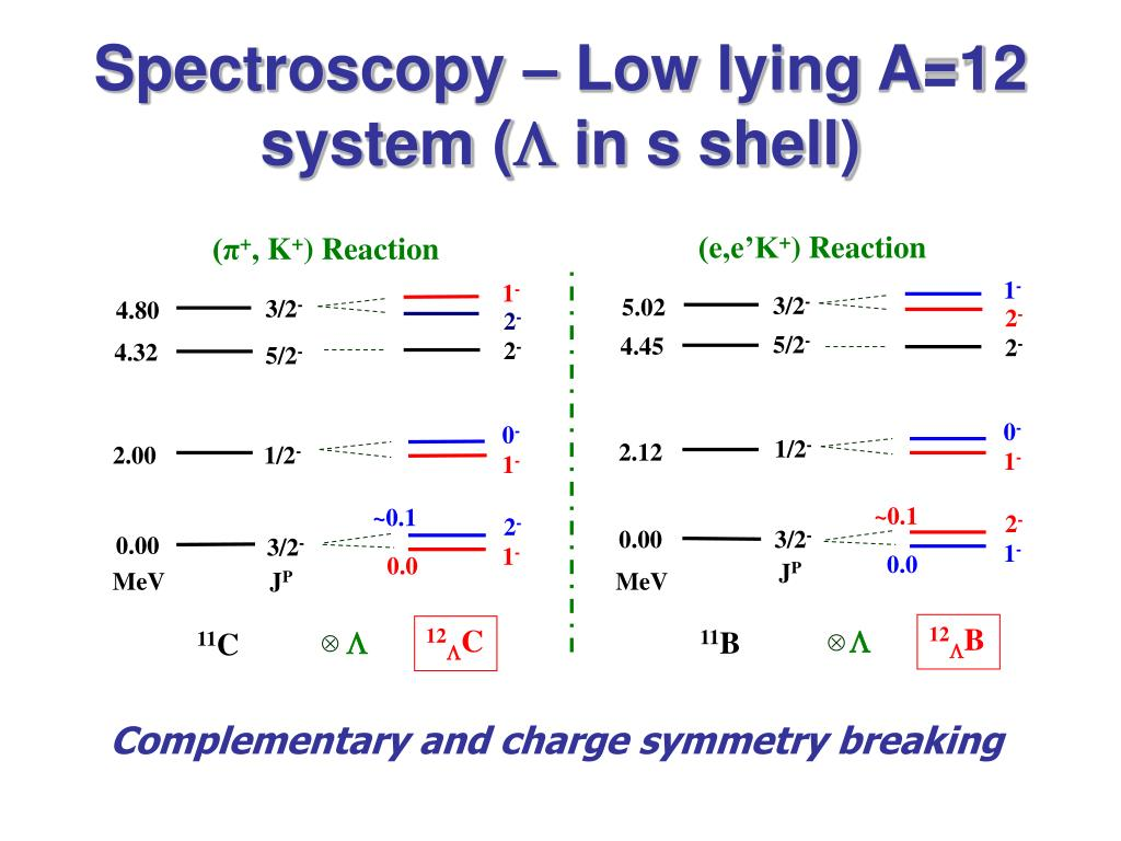 Spectroscopy – Low lying A=12 system (