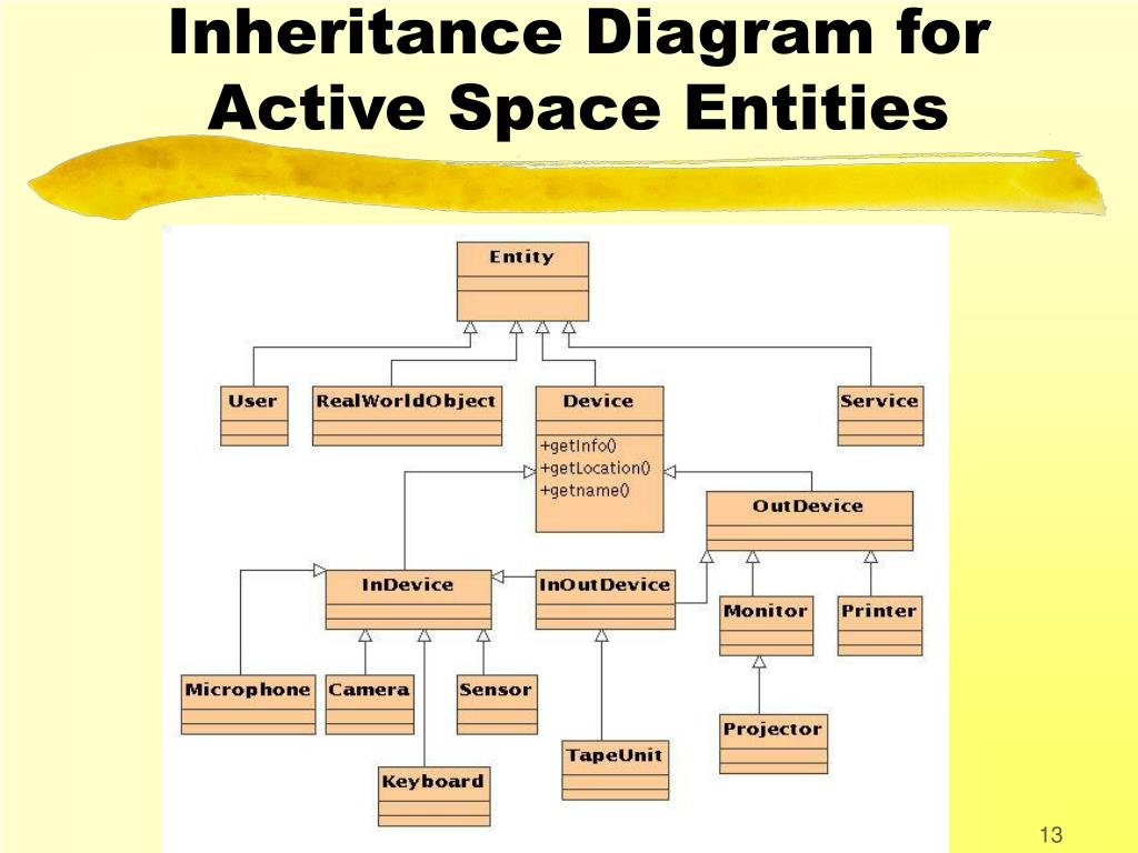 Inheritance Diagram for Active Space Entities