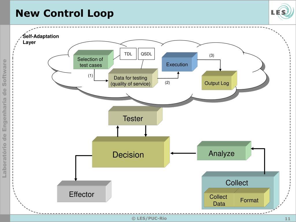New Control Loop