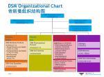 dsm organizational chart
