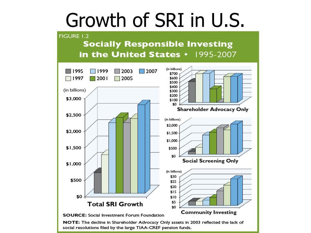Growth of SRI in U.S.