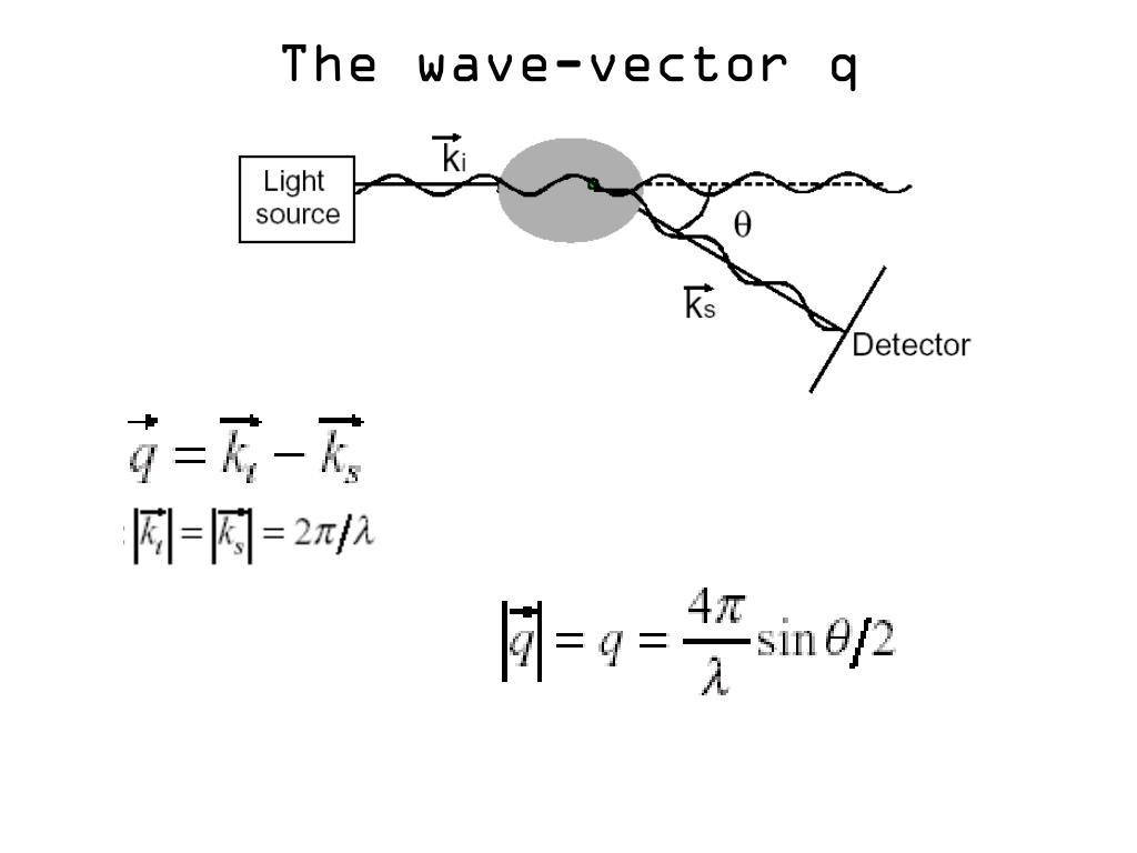 The wave-vector q