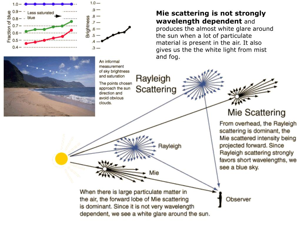 Mie scattering is not strongly wavelength dependent